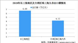2021年粤港澳大湾区与长三角地区外贸PK:大湾区对外贸易依存度高(图)