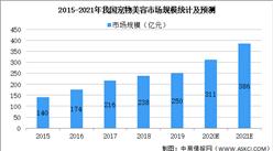 2021年中国宠物护理行业市场规模及发展趋势预测分析(图)