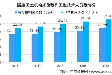 2020年福建医疗卫生事业发展情况:医疗卫生机构2.82万个 卫生技术人员27.81万人(图)