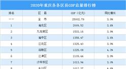 2020年重庆各区县GDP排行榜:8个区县GDP总量超千亿(图)