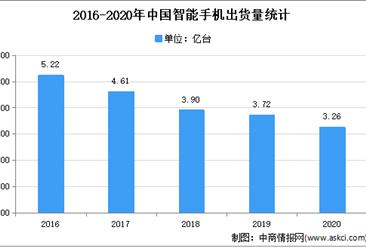2021年中国消费电子行业下游应用领域市场分析