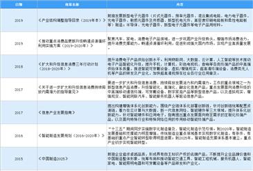 2021年中国消费电子产品行业存在问题及发展前景预测分析