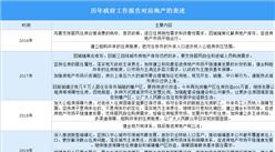 """政府工作报告重申""""房住不炒"""" 历年政府工作报告对房地产的表述汇总(图)"""