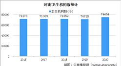 2020年河南医疗卫生事业发展情况:医院2205个 卫生技术人员70.67万人(图)