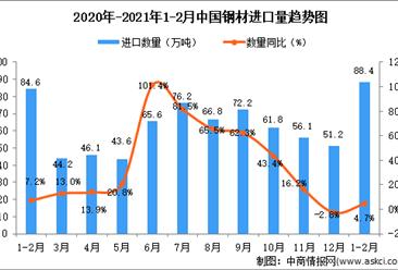 2021年1-2月中国未锻轧铜及铜材进口数据统计分析