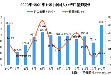 2021年1-2月中国大豆进口数据统计分析