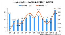 2021年1-2月中国液晶显示板进口数据统计分析