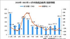 2021年1-2月中国成品油进口数据统计分析