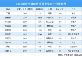 2021胡潤全國政協委員企業家十強排行榜