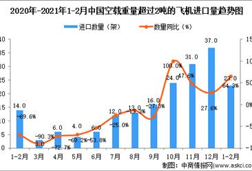 2021年1-2月中国空载飞机进口数据统计分析