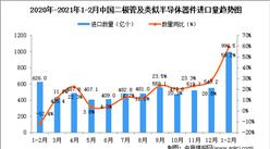 2021年1-2月中国二极管及类似半导体器件进口数据统计分析