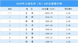 2020年云南各州(市)GDP排行榜:昆明总量最大 德宏增速最高(图)