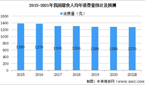 2021年中国甜食零售行业市场现状及发展前景预测分析(图)