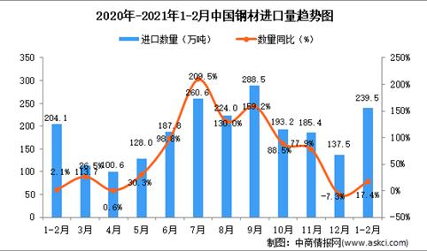 2021年1-2月中国钢材进口数据统计分析