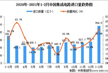 2021年1-2月中国集成电路进口数据统计分析