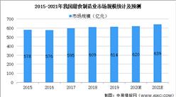 2021年中国甜食制造行业市场现状及发展前景预测分析(图)