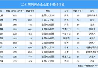 2021胡润两会企业家十强排行榜