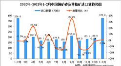 2021年1-2月中国铜矿砂及其精矿进口数据统计分析