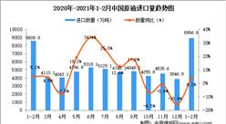 2021年1-2月中国原油进口数据统计分析