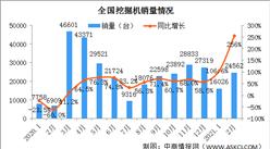 2021年1-2月中国挖掘机市场分析:国内销量同比增长177%(图)