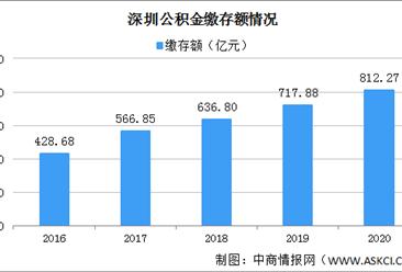 2020深圳公积金年度账单:福田缴存最多 80后的贷款金额最多(图)