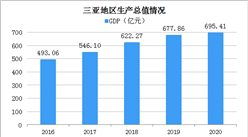 2020年三亚统计公报:GDP总量695亿 社销增长12.1%(附图表)
