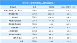 2020年三亚旅游数据分析:旅游总收入同比下降26.9%(图)