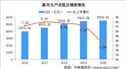 2020年浙江嘉兴统计公报:GDP总量5510亿 户籍人口增加3.68万(附图表)