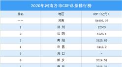 2020年河南各市GDP排行榜:郑州突破1.2万亿位居榜首(图)