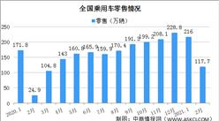 2021年2月中国乘用车销量117.7万辆 豪华车销量同比大增485%(图)