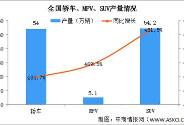 2021年2月中国乘用车产量113.2万辆 同比增长2.3%(图)