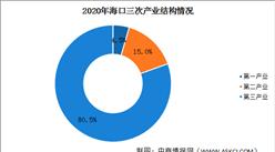 2020年海口统计公报:GDP总量1792亿 社销同比增长1.5%(附图表)