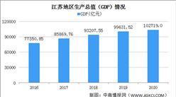 2020年江苏统计公报:GDP突破10万亿 投资增速稳步提升(附图表)