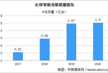 2021年中国智能音箱产业区域分布情况:企业多集中深圳(图)