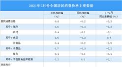 2021年1月居民消费价格CPI同比下降0.2% 猪肉价格同比下降14.9%(附图表)