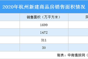 2020年杭州房地产市场回顾:住宅销售面积增长14.6% 房价涨幅回落(图)