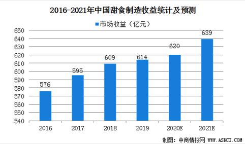 2021年中国甜食制造业市场现状及发展前景预测分析
