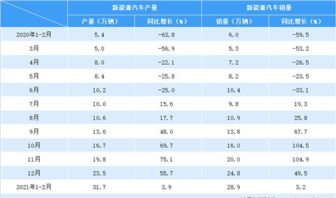 2021年1-2月新能源汽车产销情况分析(附图表)