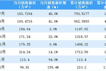 2021年2月世茂房产销售简报:销售额同比增长161.5%(附图表)
