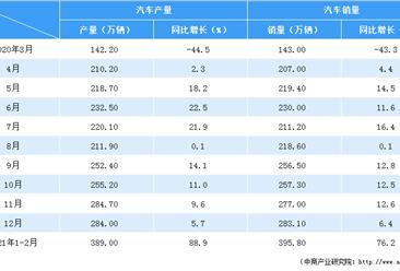 2021年1-2月汽车市场产销分析(附图表)