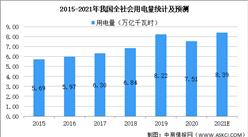 2021年中国智能电表行业市场现状及发展前景预测分析(图)
