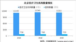 2020年北京医院733个 执业(助理)医师11.9万人(图)