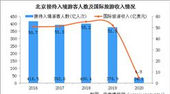 旅游业受疫情冲击 2020年北京接待旅游总人数下降42.9%(图)