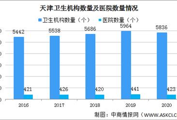 2020年天津医院减少18个 执业(助理)医师4.92万人(图)