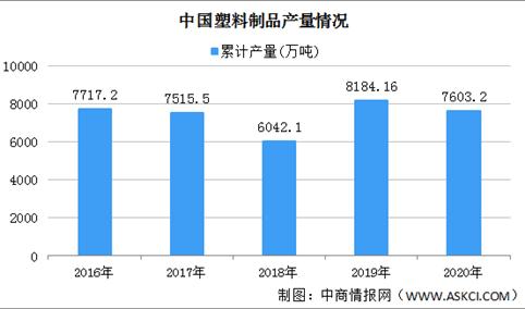 2020年中国塑料制品市场情况回顾:产量下降 利润同比上涨18.4%(图)