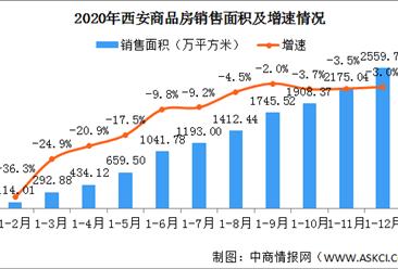 2020年西安房地产市场回顾:销售面积小幅下降 房价涨幅回落(图)