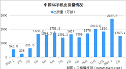 2021年2月全国5G手机市场分析:出货量1507.1万部 上市新机型16款(图)