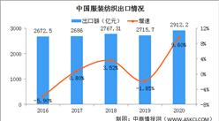 2020年全国纺织品服装出口情况:服装出口金额下降6.4%(图)