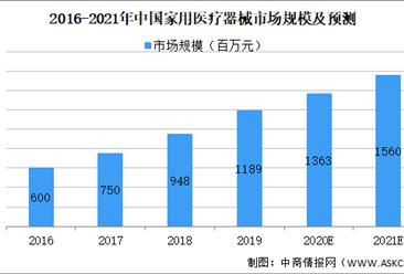2021年中国家用医疗器械行业市场规模及发展趋势及前景预测分析(图)