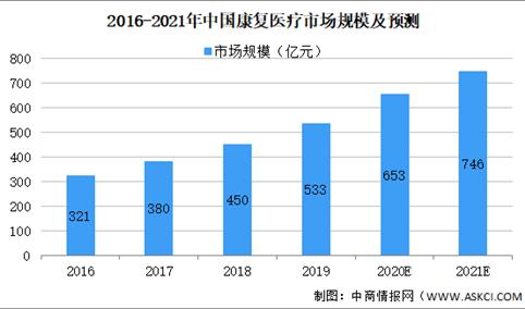 2021年中国康复医疗器械行业市场规模及发展趋势预测分析(图)